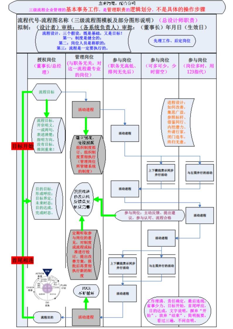 图解三级流程图设计要诀